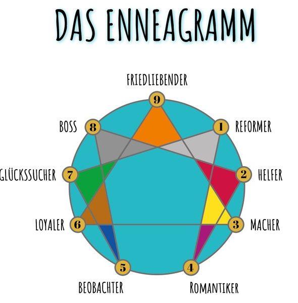 Enneagramm Online-Kurs Herbst 2019